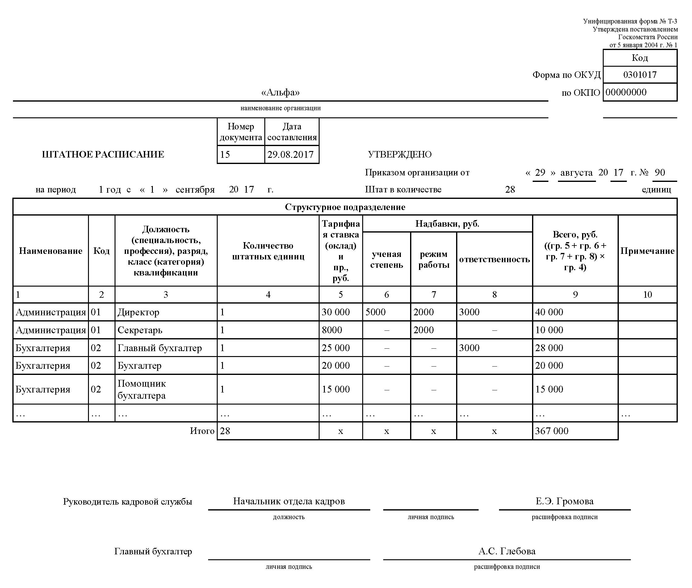 Штатное расписание Т-3 образец, скачать бланк форма Т-3